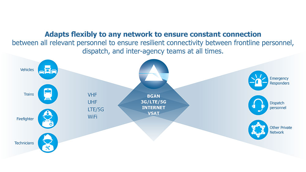 Adapts flexibly to any network graphics
