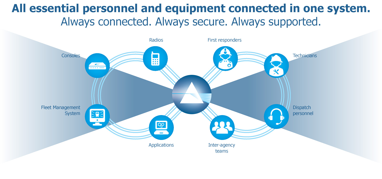 Infinity sign with various icons showing that users and equipment are always connected, secure and supported with Cobham SATCOM's hybrid PTT solution